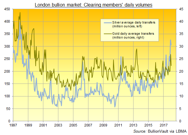 Monthly chart of London bullion clearing banks' average daily volumes in gold and silver. Source: BullionVault via LBMA via LPMCL