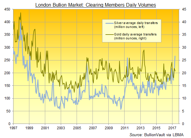 Chart of London bullion clearing banks' average daily gold and silver transfers. Source: BullionVault via LBMA