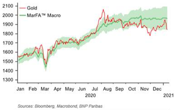 Chart of BNP Paribas' Macro Quant Team's fair value estimates for gold