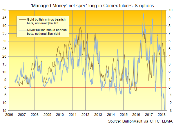 Chart of Managed Money category's net speculative Comex positioning on gold vs. silver, notional $bn. Source: BullionVault  via CFTC