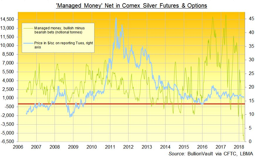 'Managed Money' Net in Comex Silver Futures & Options