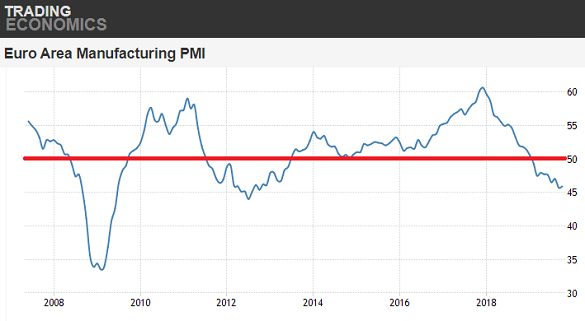 Chart of IHS Markit Eurozone manufacturing PMI index