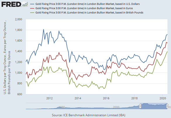 Chart of month-end gold price in USD, EUR and GBP terms. Source: St.Louis Fed via LBMA benchmarks