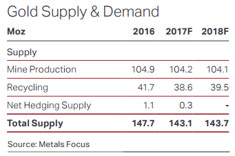 Table of 2016-2018 forecast global gold supply. Source: Metals Focus