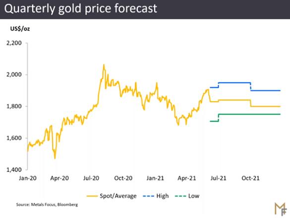 Metals Focus, Gold Focus 2021, quarterly price forecast