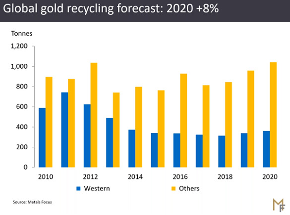 Chart of 2020 projected scrap gold flows from Metal Focus' Gold Focus 2020