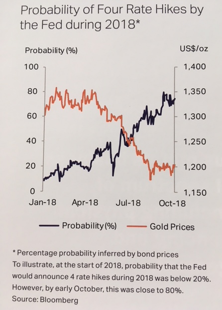 Gold prices vs. bond-market implied expectations for 4 US Fed rate rises in 2018. Source: Metals Focus