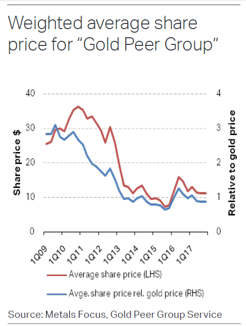 Chart of gold-mining equity prices vs. bullion price. Source: Metals Focus