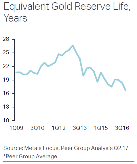 Chart of Metals Focus' major gold-mining peer group's average reserves life