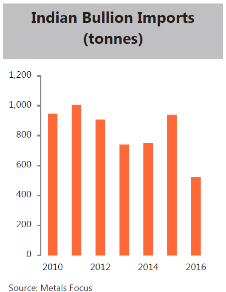 Chart of India's gold bullion imports (tonnes) from Metals Focus