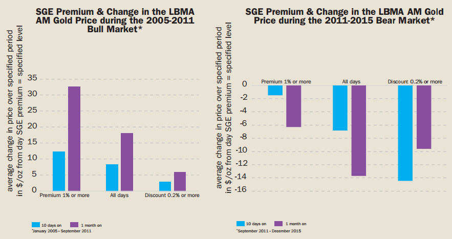 Chart of SGE gold premium over London prices, and the Dollar gold price reaction 1 month later