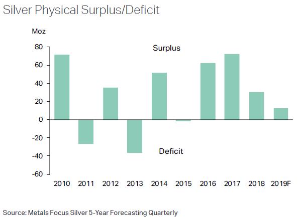 Silver's global market surplus, before exchange-traded inventories. Source: Metals Focus