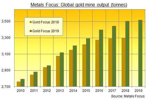 Chart of global gold mining revisions from Metals Focus, led by ASM
