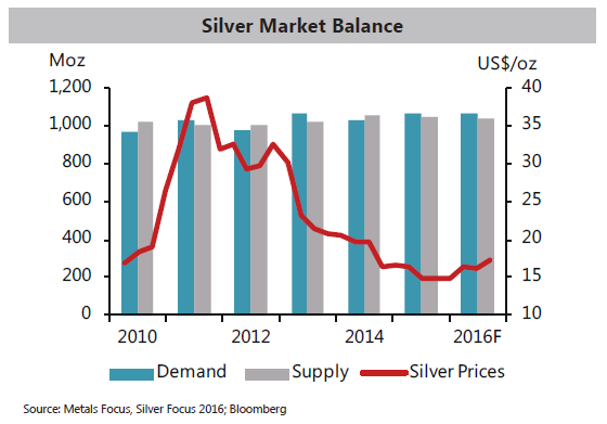 Chart of global silver market balance from Metals Focus