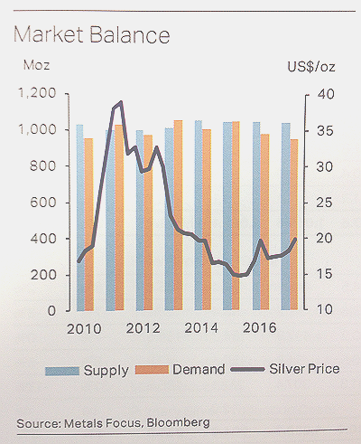 Chart of silver market balance and price from Silver Focus 2017, Metals Focus