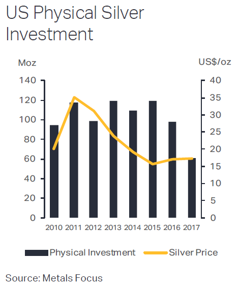 Chart of US silver investment demand, annual totals 2010-2017. Source: Metals Focus