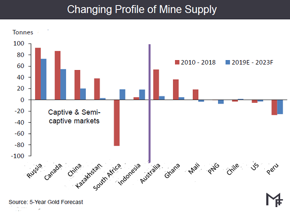 Chart of change in annual gold-mine output from 'captive' vs. 'open' markets for refining, 2010-2018. Source: Metals Focus at LBMA 2019