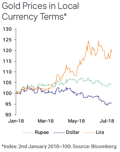 Chart of gold priced in USD (blue) INR (light blue) and TRY (orange). Source: Metals Focus