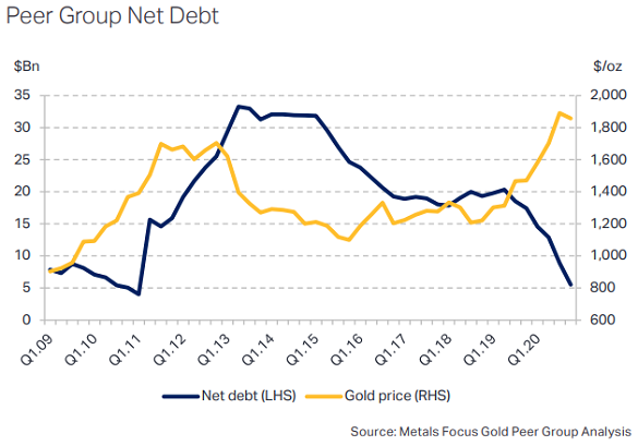 Chart of gold bullion price vs. net debt among Metals Focus' peer group of major miners