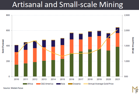 ASM gold mining output, annual global total. Source: Metals Focus
