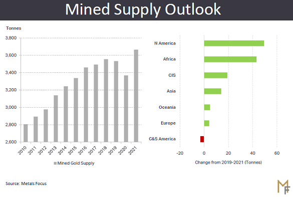Global mined gold total and outlook. Source: Metals Focus