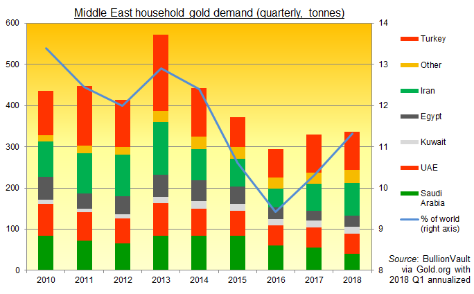 Chart of Middle East household gold demand. Source: BullionVault via World Gold Council. 2018 annualized from Q1 data