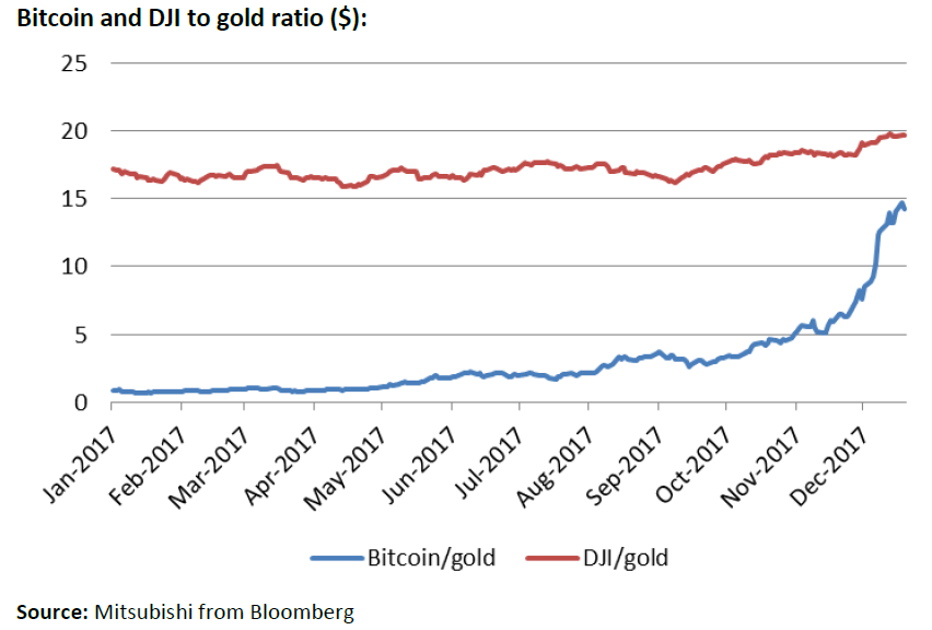 Chart of Bitcoin and Dow Jones Industrial Average, both priced in gold ounces. Source: Jonathan Butler at Mitsubishi via Bloomberg