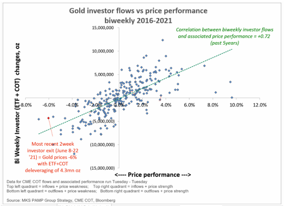 Gold's bi-weekly investment flows vs. price change. Source: MKS Pamp