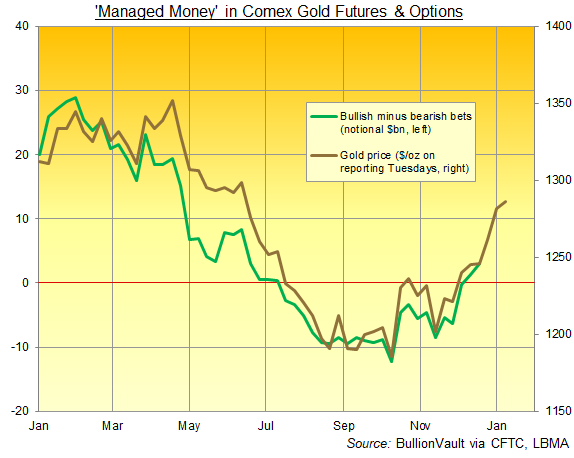 Chart of Managed Money net speculative position in Comex gold futures and options, notional $bn. Source: BullionVault via CFTC