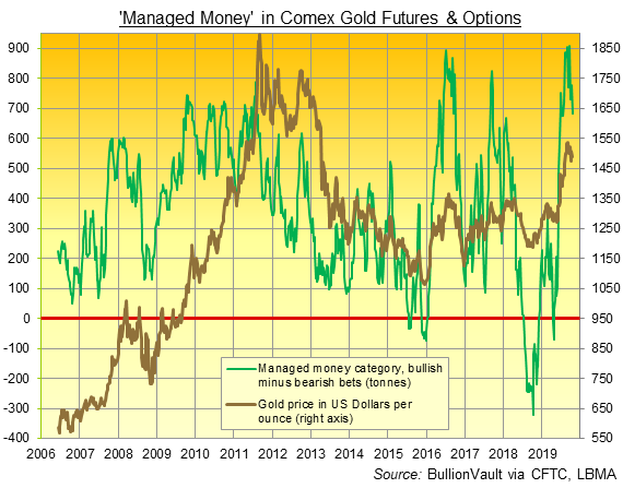 Chart of Managed Money's net spec' long position in Comex gold futures and options. Source: BullionVault via CFTC