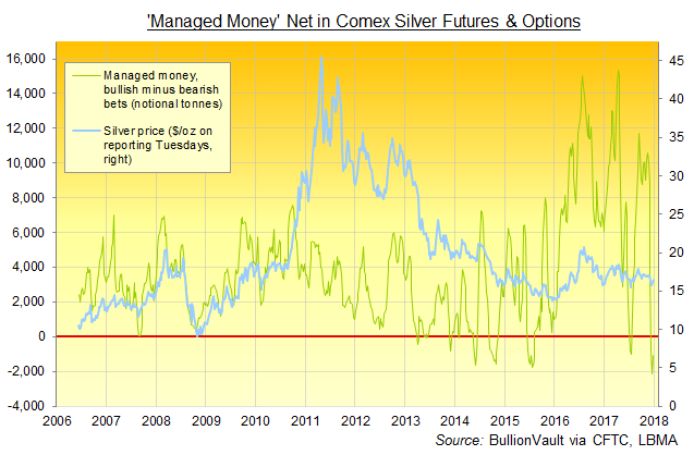 Chart of Managed Money net betting (notional tonnes) on Comex silver futures and options. Source: BullionVault via CFTC