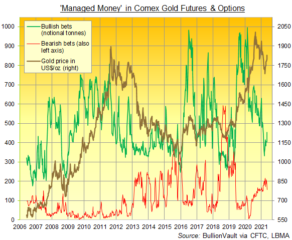 Chart of Managed Money positioning in Comex gold futures and options. Source: BullionVault via CFTC