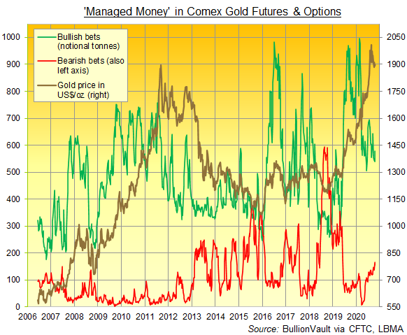 Chart of Managed Money category's bullish and bearish bets on Comex gold futures and options. Source: BullionVault via CFTC