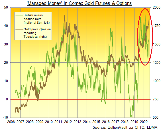 Chart of Managed Money's net long position in Comex gold futures and options, notional US Dollar exposure. Source: BullionVault
