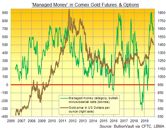Chart of Managed Money's net bullish betting on Comex gold futures and options. Source: BullionVault via CFTC