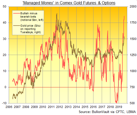 Chart of Managed Money net betting on Comex gold contracts. Source: BullionVault via CFTC