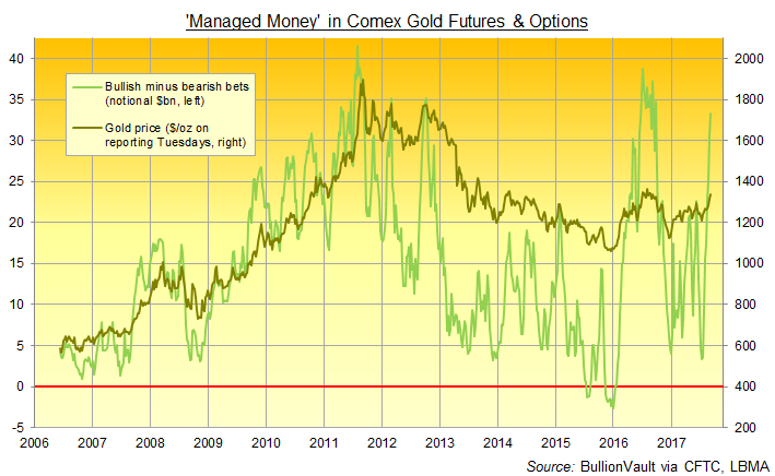Chart of Managed Money net long position on gold futures and options in notional Dollar terms. Source: BullionVault via CFTC