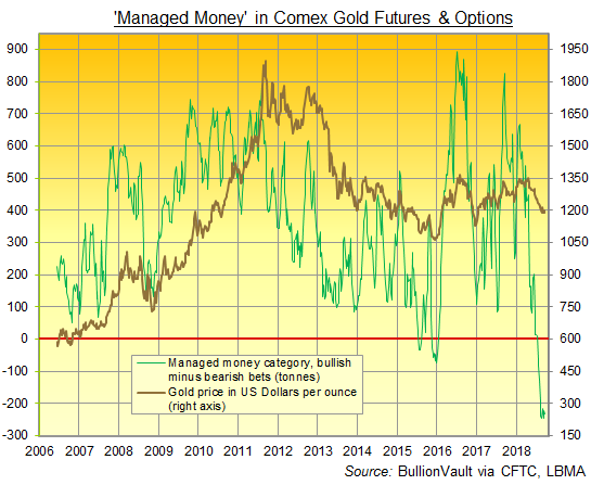 Chart of 'Managed Money' net speculative position in Comex gold futures and options. Source: BullionVault