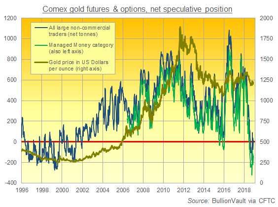 Chart of Large Non-Commercials vs. Managed Money net position in Comex gold futures and options, notional tonnes equivalent. Source: BullionVault via CFTC