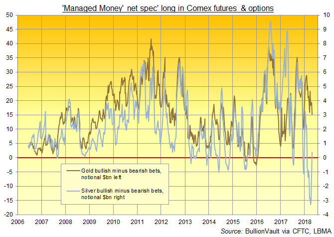 Chart of $bn notional value of net bullish gold vs. silver betting on Comex futures and options by the Managed Money category. Source: BullionVault via CFTC