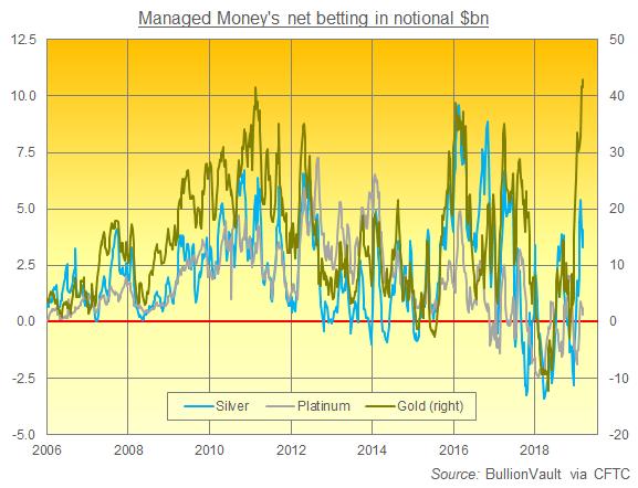 Chart of CFTC positioning data, net $bn for Managed Money category. Source: BullionVault via CFTC