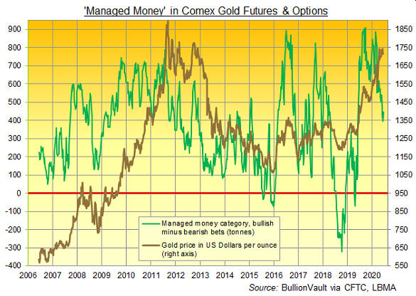 Chart of Managed Money's net notional bullish betting on Comex gold contracts. Source: BullionVault via CFTC
