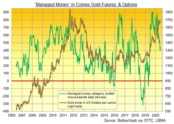 Chart of Managed Money's net notional bullish betting on Comex gold contracts. Source: BullionVault via CFTC
