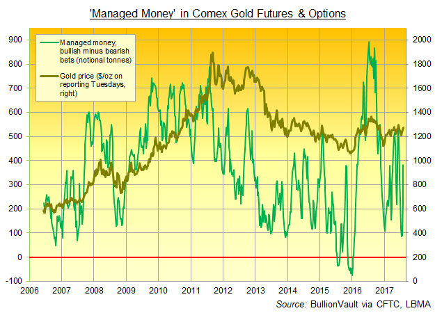 Chart of Managed Money net speculative position in Comex gold futures and options. Source: BullionVault via CFTC