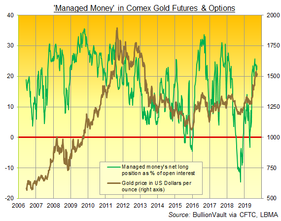 Chart of Managed Money's net long in Comex gold as a percentage of total Open Interest. Source: BullionVault via CFTC