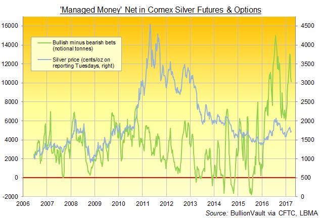 Chart of silver Comex futures and options net positioning by Managed Money category of traders. Source: BullionVault via CFTC