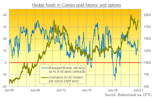 Chart of Managed Money's net long position as percentage of total open interest in Comex gold futures and options. Source: BullionVault via CFTC