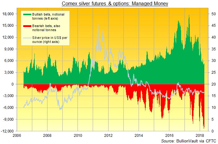 Chart of 'Managed Money' category's betting on Comex silver futures and options. Source: BullionVault via CFTC