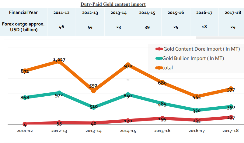 India's annual gold bullion vs dore imports. Source: MMTC Pamp