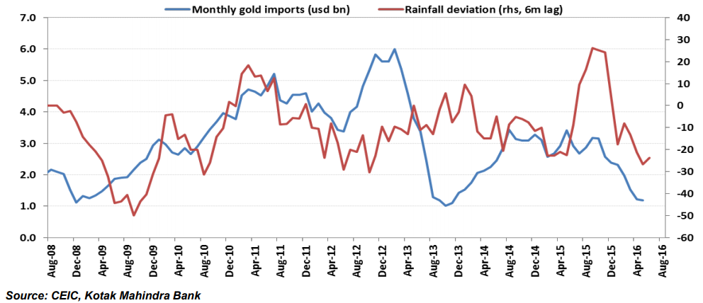 Chart of India's monsoon rains and gold imports. Source: Kotak Mahindra Bank